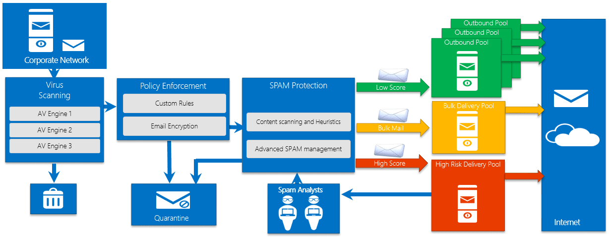 Exchange Online Protection mail flow diagram