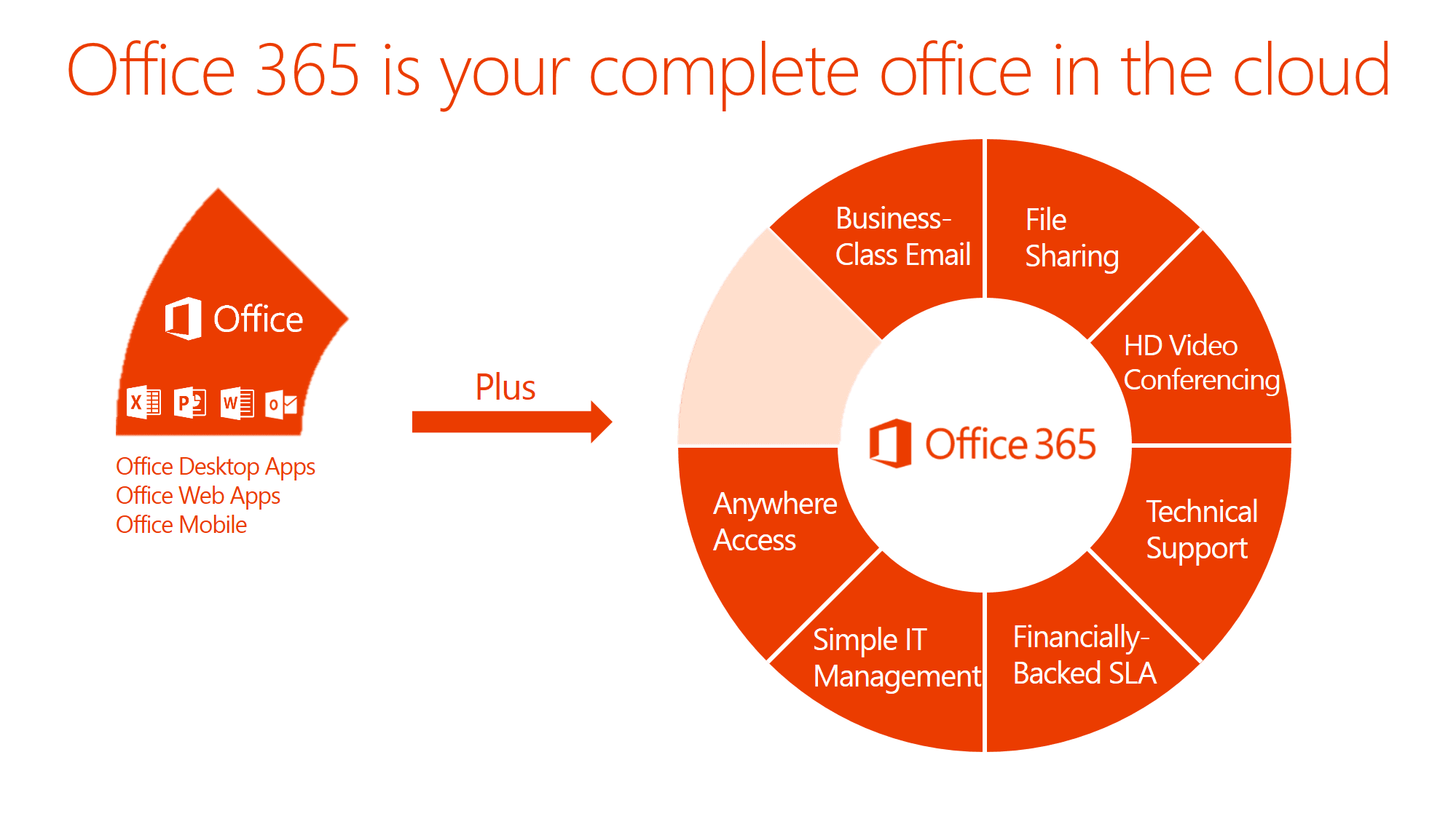 Office 365 components donut